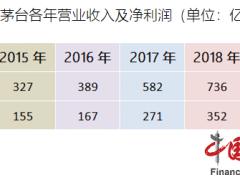 贵州茅台业绩增速放缓 2019年营收净利增幅均创三年来最低