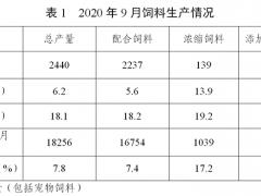 2020年9月份全国饲料生产形势