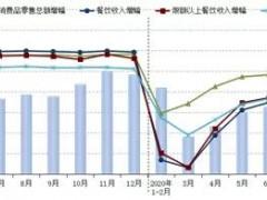 11月餐饮市场发展小幅下滑
