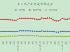 11月水产品市场价格监测简报